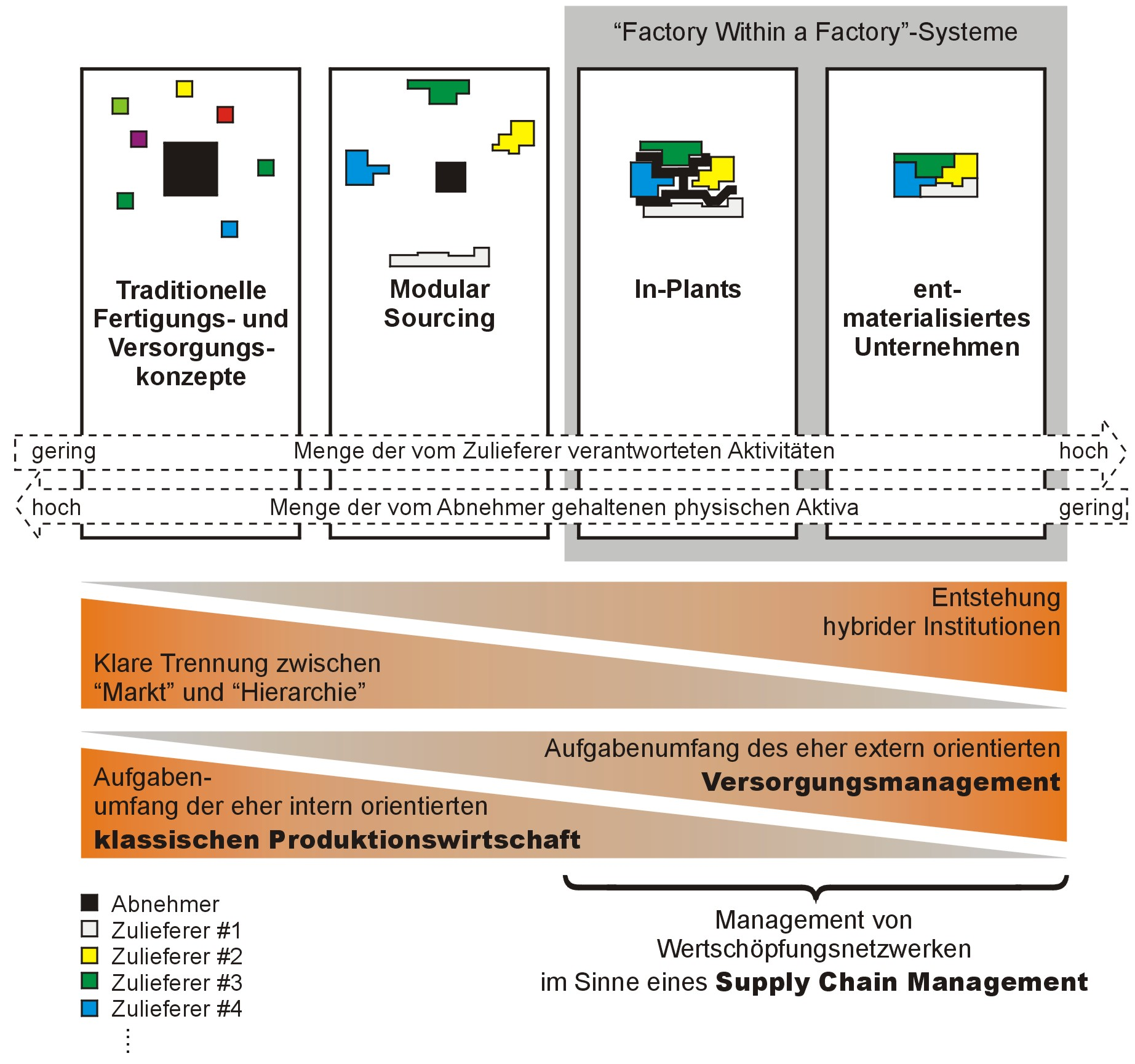 Evolutions- bzw. Entwicklungspfad industrielles Management