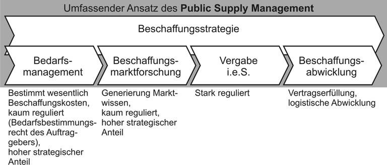 Public Supply Management