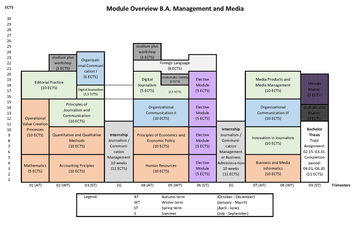 Module Overview B.A.png