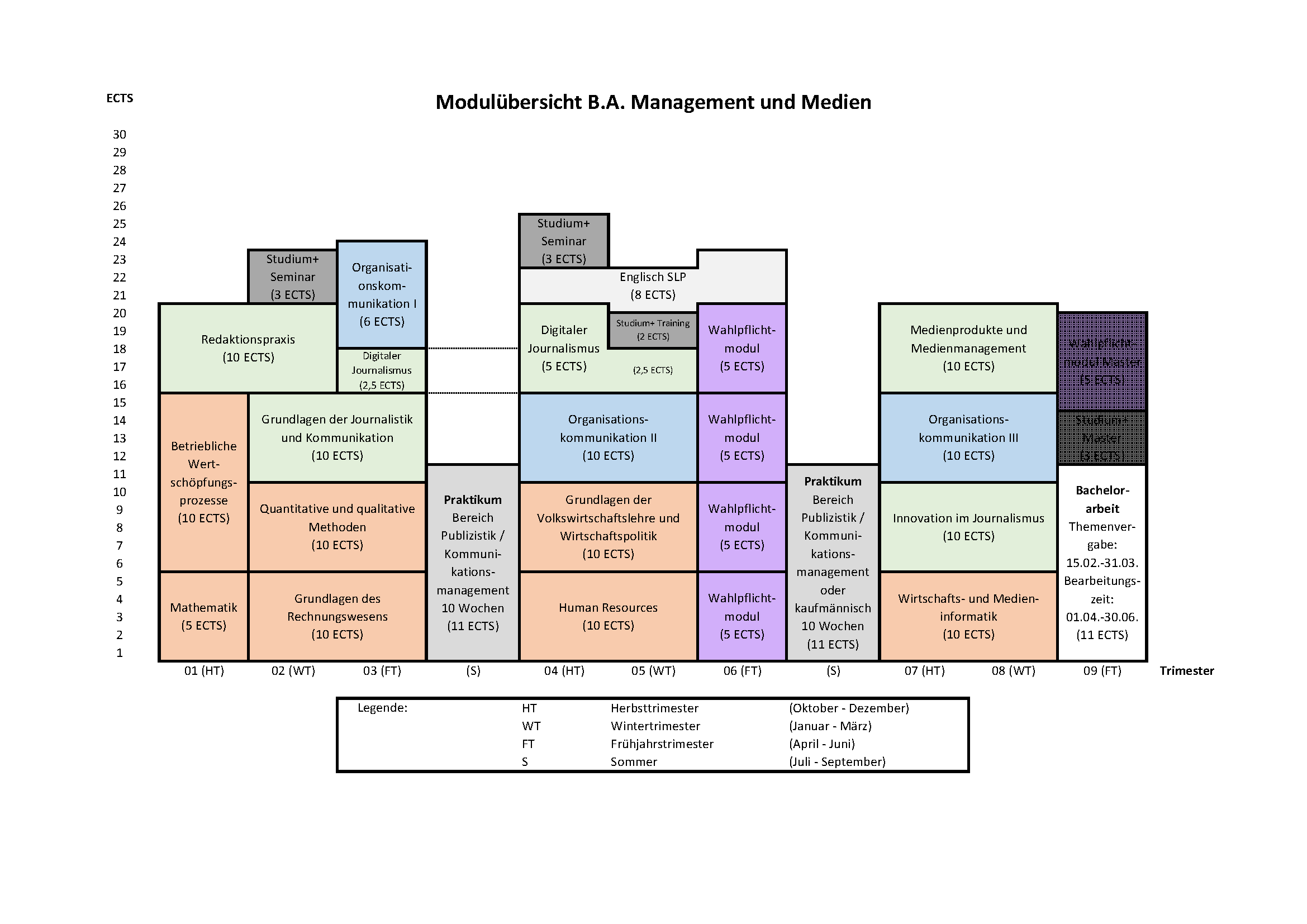 Module Overview B.A. as of 2018 (in German).png