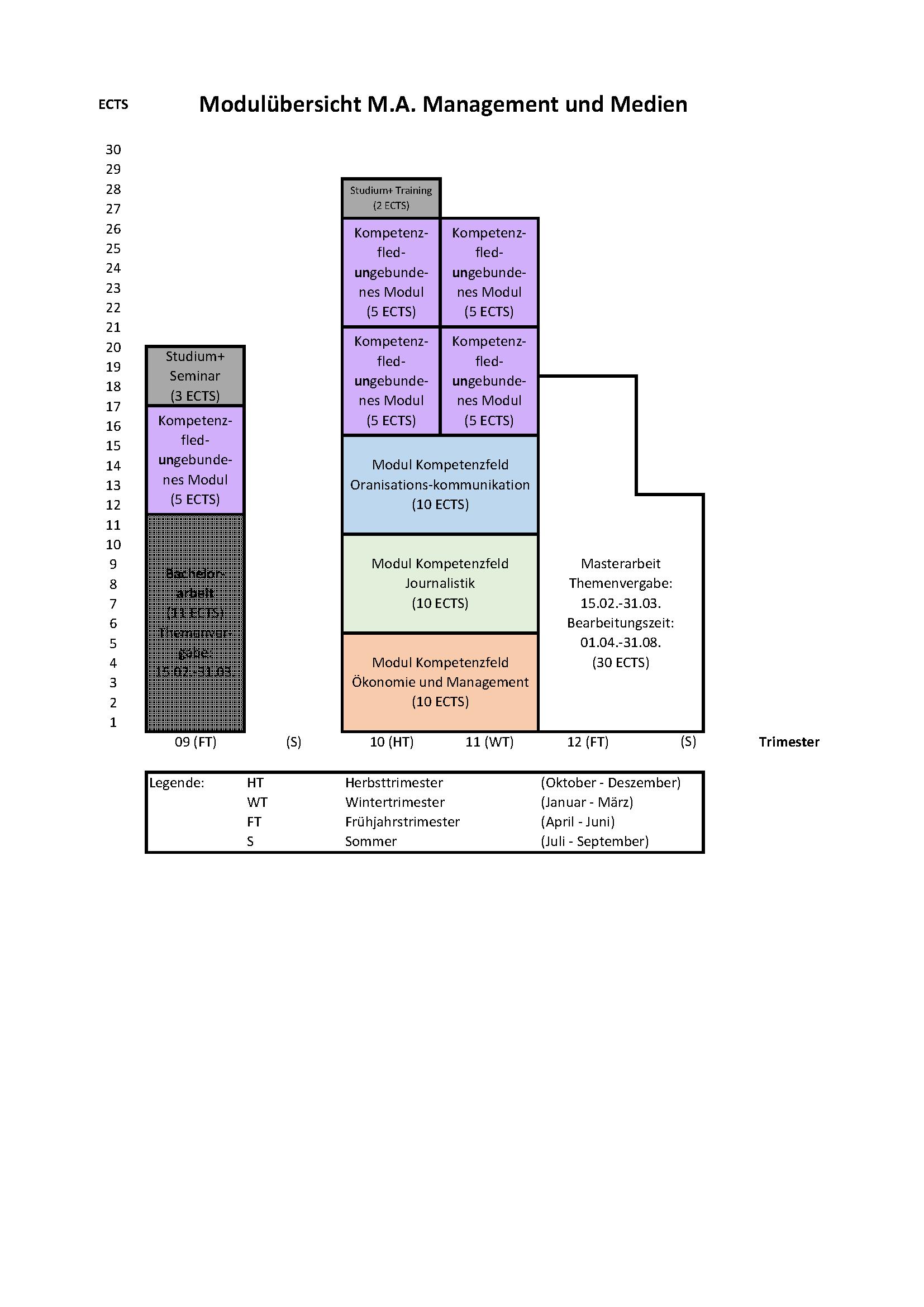 Modulübersicht M.A. (ab Jahrgang 2016)