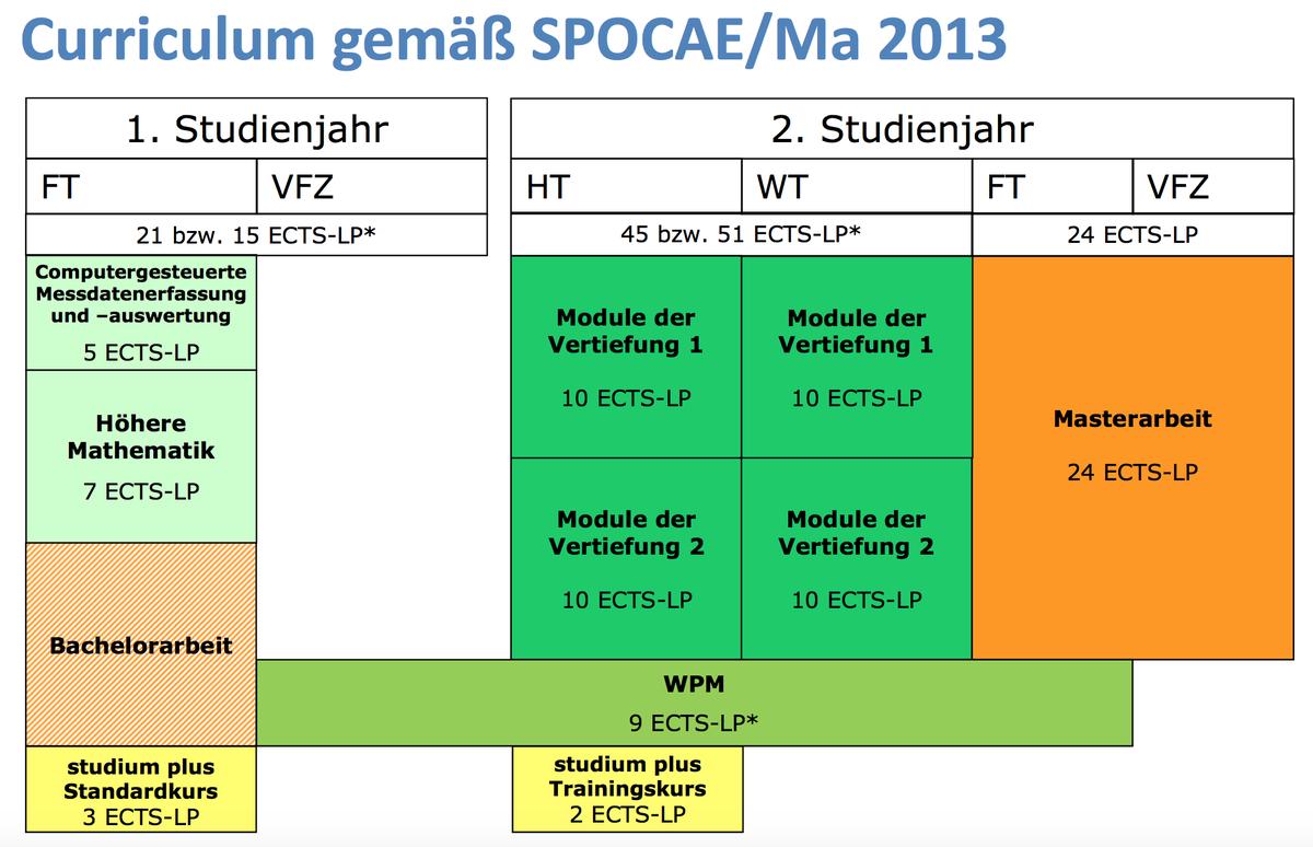 Https://Www.Unibw.De/Cae/Studienuebersicht.Png