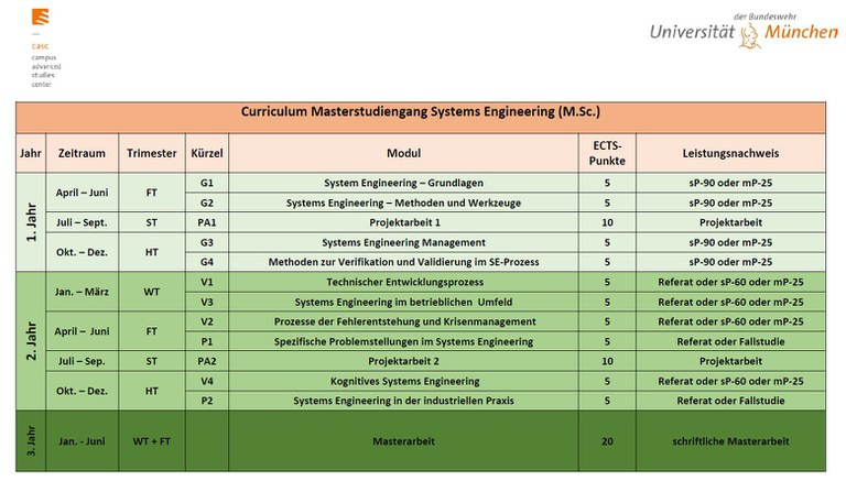 Bild_Curriculum_Masterstudiengang_Systems engineering_UniBw M.JPG