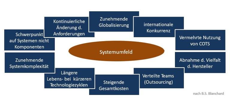 Notwendigkeit von Systems Engineering
