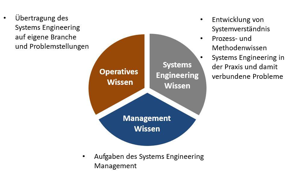 Ziele der Ausbildung zum Systemingenieur.JPG