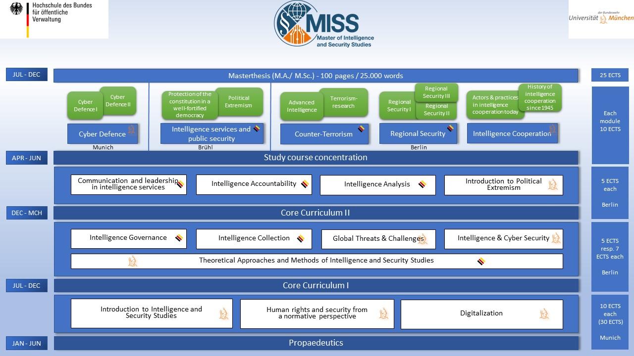 20210125 MISS Studienverlauf Übersicht.JPG