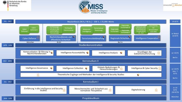 MISS Studienverlauf 20210125.JPG