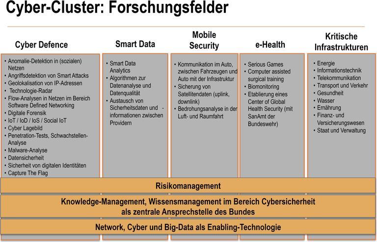 alt_Im-Profil_Forschungsfelder.png