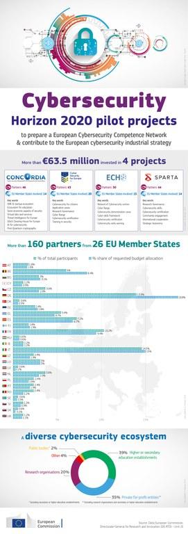 Cybersecurity Pilots infographics FINAL 20190226 1100.jpg