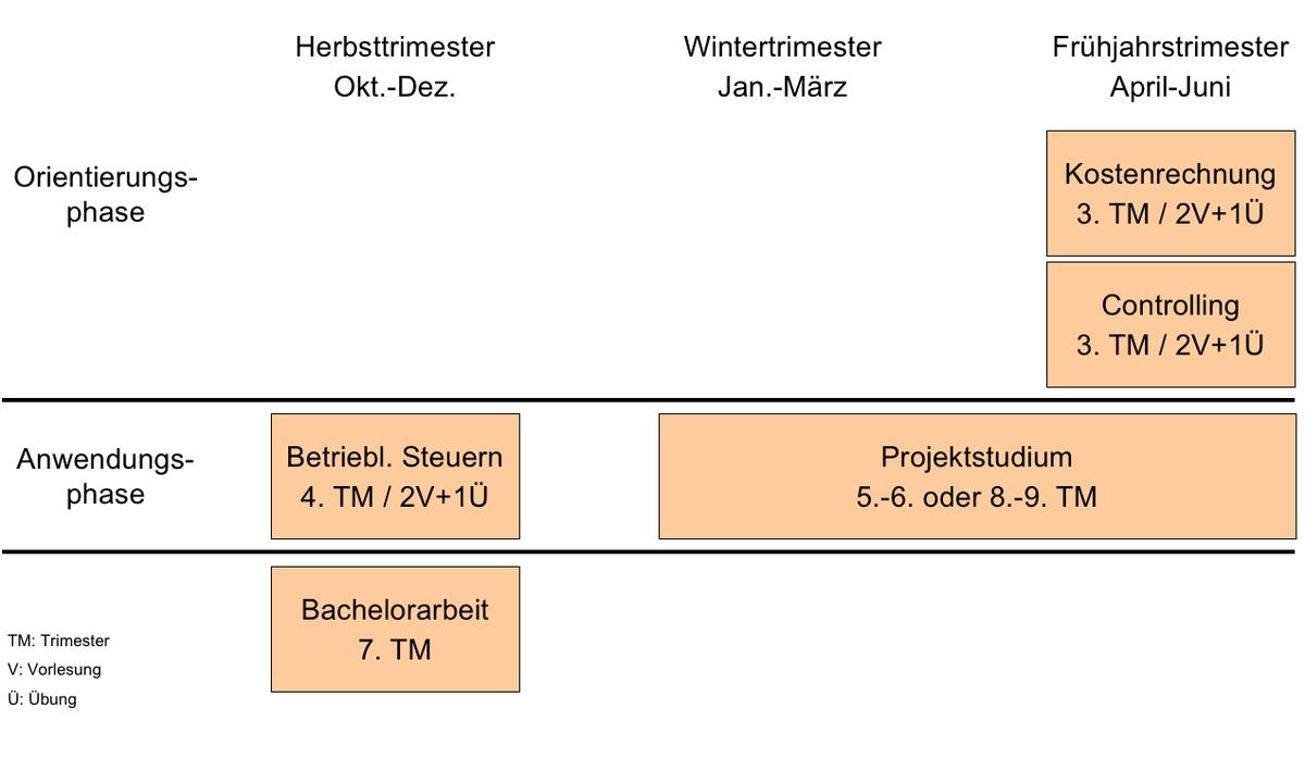 Https://Www.Unibw.De/Controlling/Bilder-1/Ba-Studienplan_2017.Png