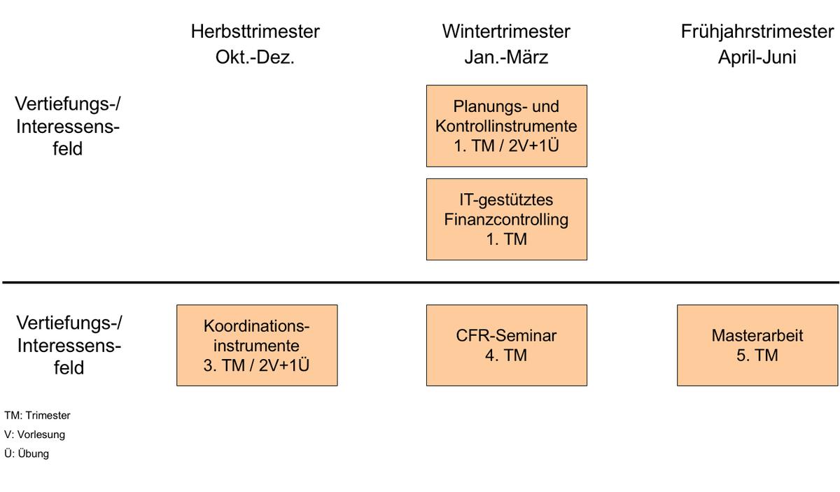 Https://Www.Unibw.De/Controlling/Bilder-1/Ma-Studienplan_2017.Png