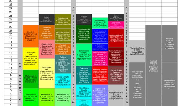Studienplan B.Sc. EIT-EMP