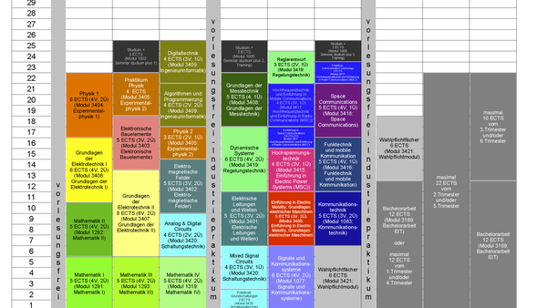 Studienplan B.Sc. EIT-MSC