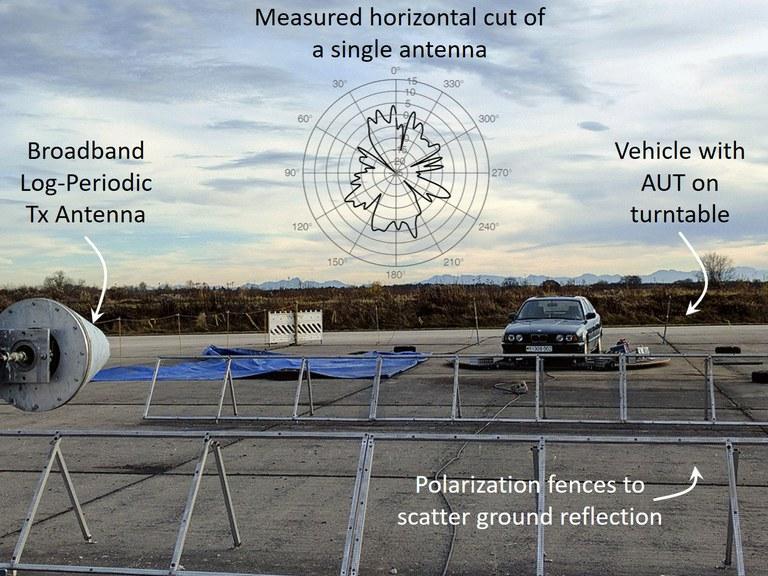 Freifeld-Fahrzeugdrehstand mit gemessenem Antennendiagramm