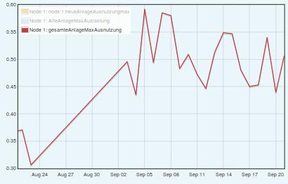 Maximale Auslastung in % Aug-Sep