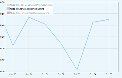 Maximale Auslastung % Jan-Feb