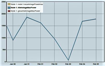 Maximale Leistung in Watt Jan-Feb