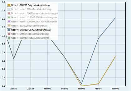 Maximale Auslastung in % Jan-Feb