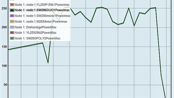Maximale Leistung in Watt Aug-Sep