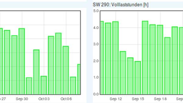 Energieertrag und Volllaststunden Sep-Okt SW290.png