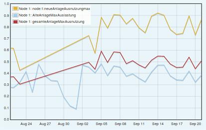 Auslastung in %  Aug-Sep