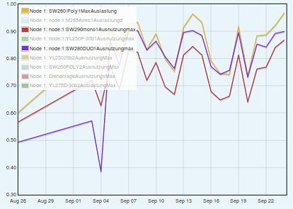Maximale Auslastung in % Aug-Sep SolarWorld