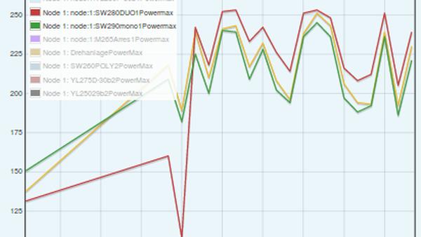Maximale Leistung in Watt Aug-Sep SolarWorld