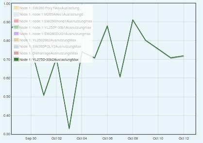 Maximale Auslastung in % Sep-Okt YL275D-30b.png