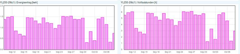Energieertrag und Volllaststunden Sep-Okt YL250.png