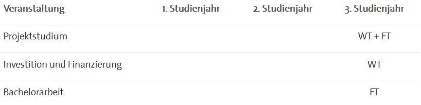 Studienplan Bachelor