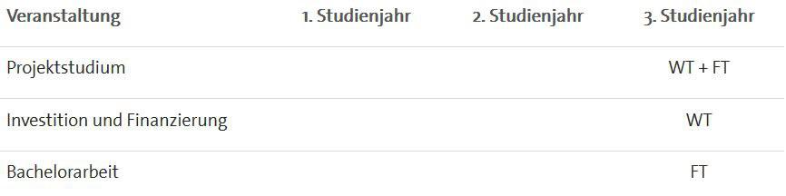 Https://Www.Unibw.De/Finance/Studienplan-Bachelor.Jpg