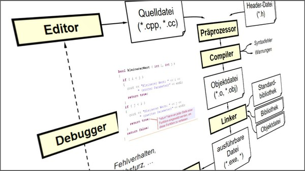 BA4 – Softwareentwicklung  Programmierung