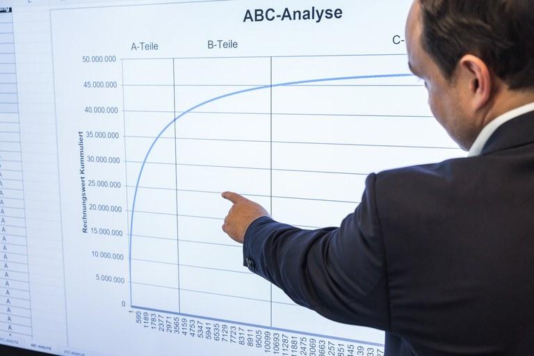 ABC-Analyse des Einkaufsvolumens
