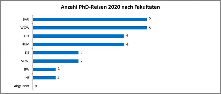 PhD-Reisen 2019