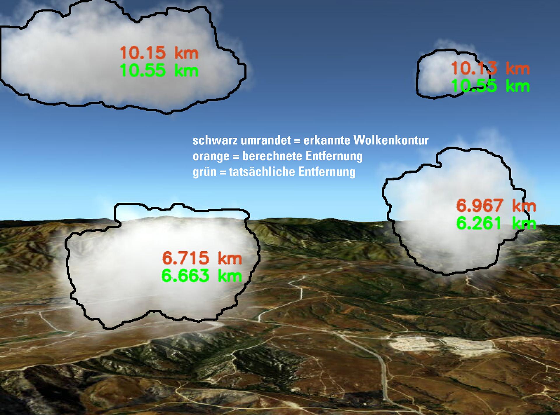 Wolkenentfernungsbestimmung im Projekt KoKo II