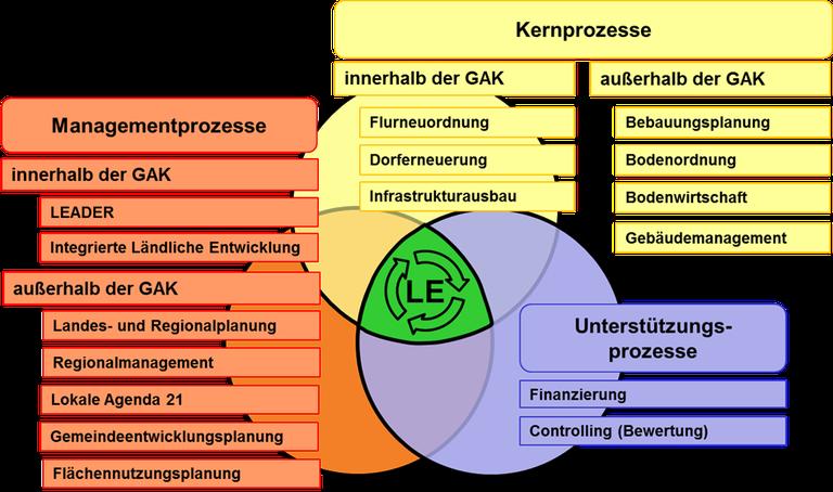 Laendliche_Entwicklung.png
