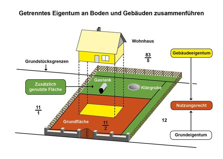 Eigentum_Boden_Gebäude.jpg