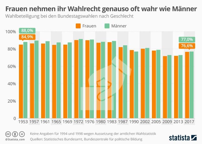 infografik_wahlbeteiligung_nach_geschlecht.jpg