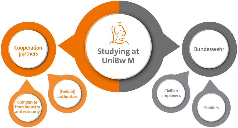 Which ways are there for civil students to study at UniBw M?