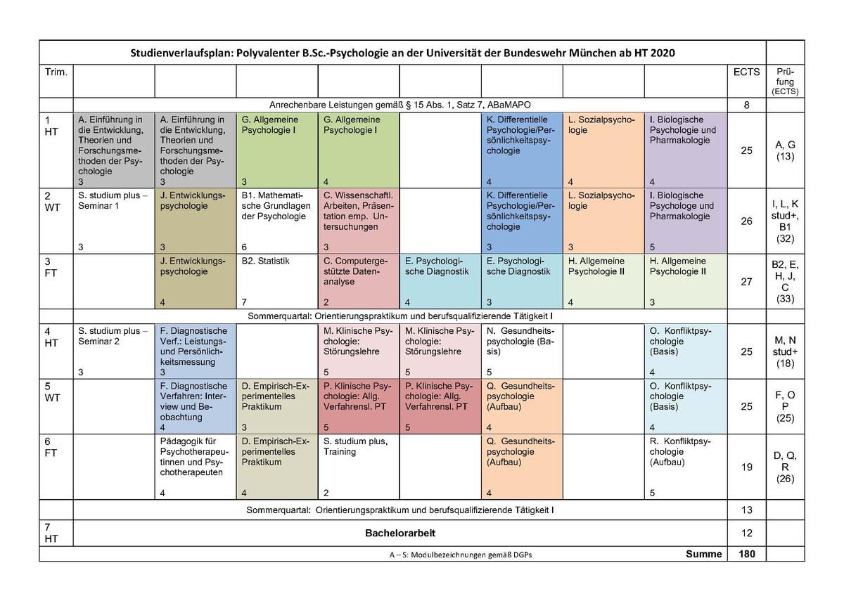 Psychologie Studieren Bundeswehr