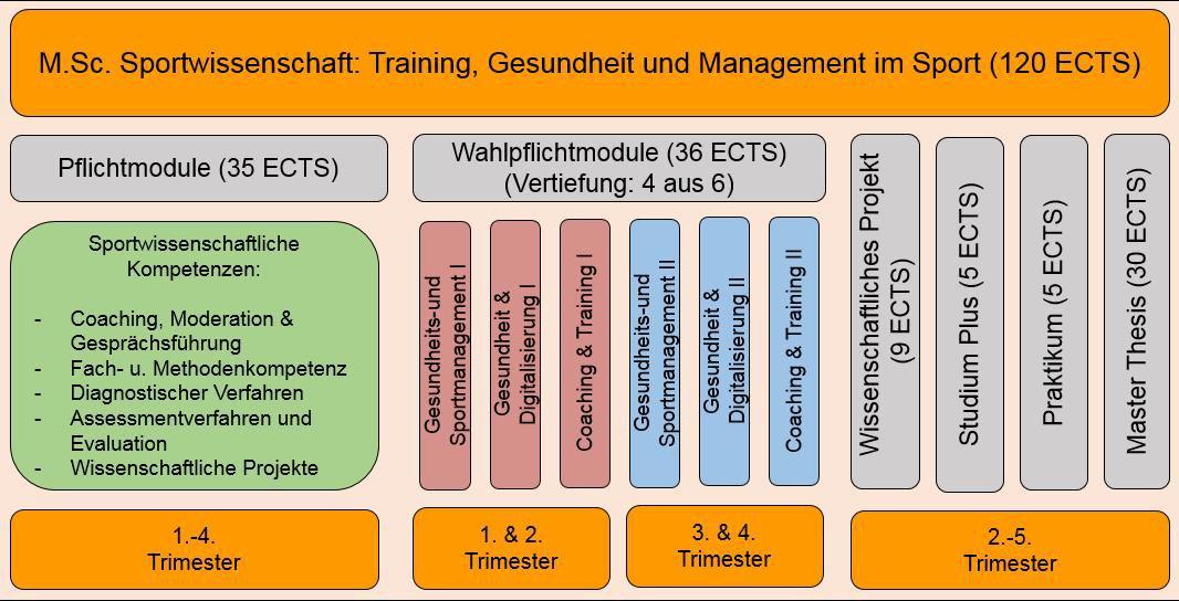 Https://Www.Unibw.De/Hum-Sportwissenschaft/Studium/Bilder-Studium/Mscbunt.Jpg