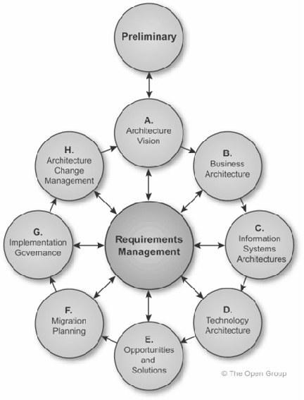 TOGAF Architecture Development Method