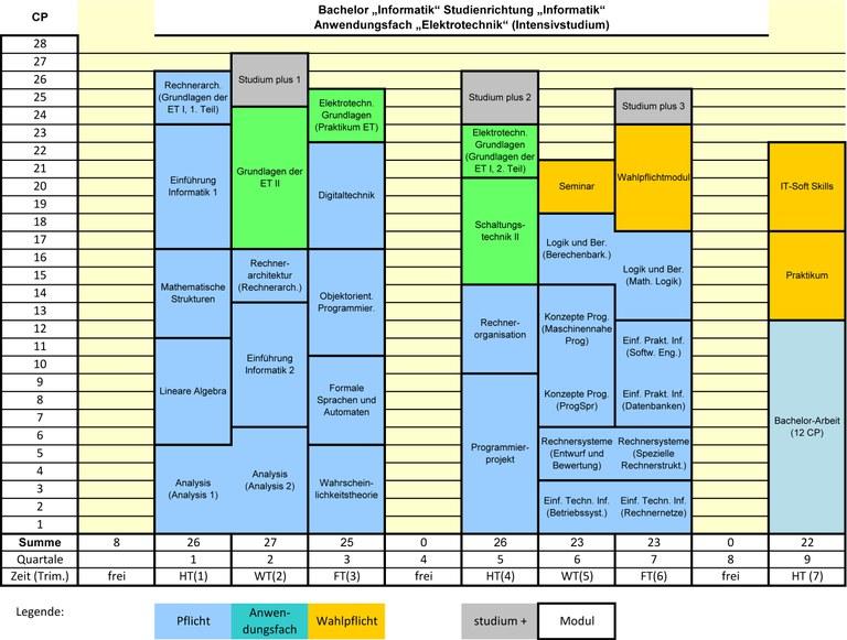 BA-INF-Studienplan-FPO2016-ET.jpg