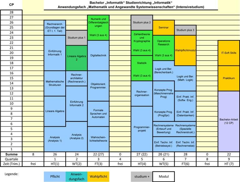 BA-INF-Studienplan-FPO2016-MA.jpg