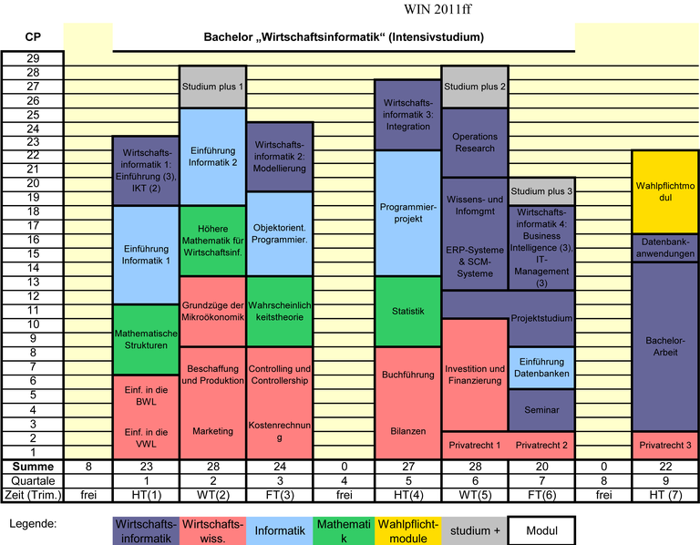 BA-WIN-Studienplaene-FPO2011-Stand-2013-11.png