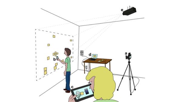 Entwicklung und Evaluation eines Bedienkonzepts für Kollaborationssoftware zur gemeinsamen Bearbeitung von Artefakten in Innovationsworkshops