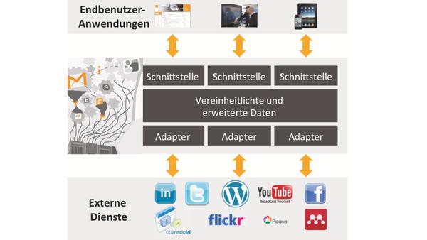 Personenzentrierte Integration sozialer Daten – Ein modellgetriebener Entwicklungsansatz