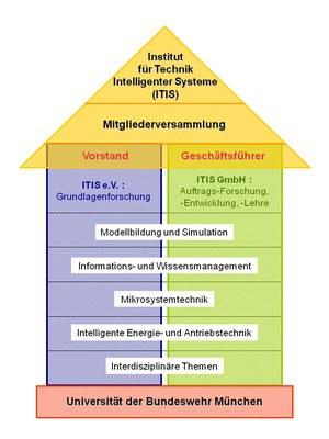 ITIS e.V. und ITIS GmbH