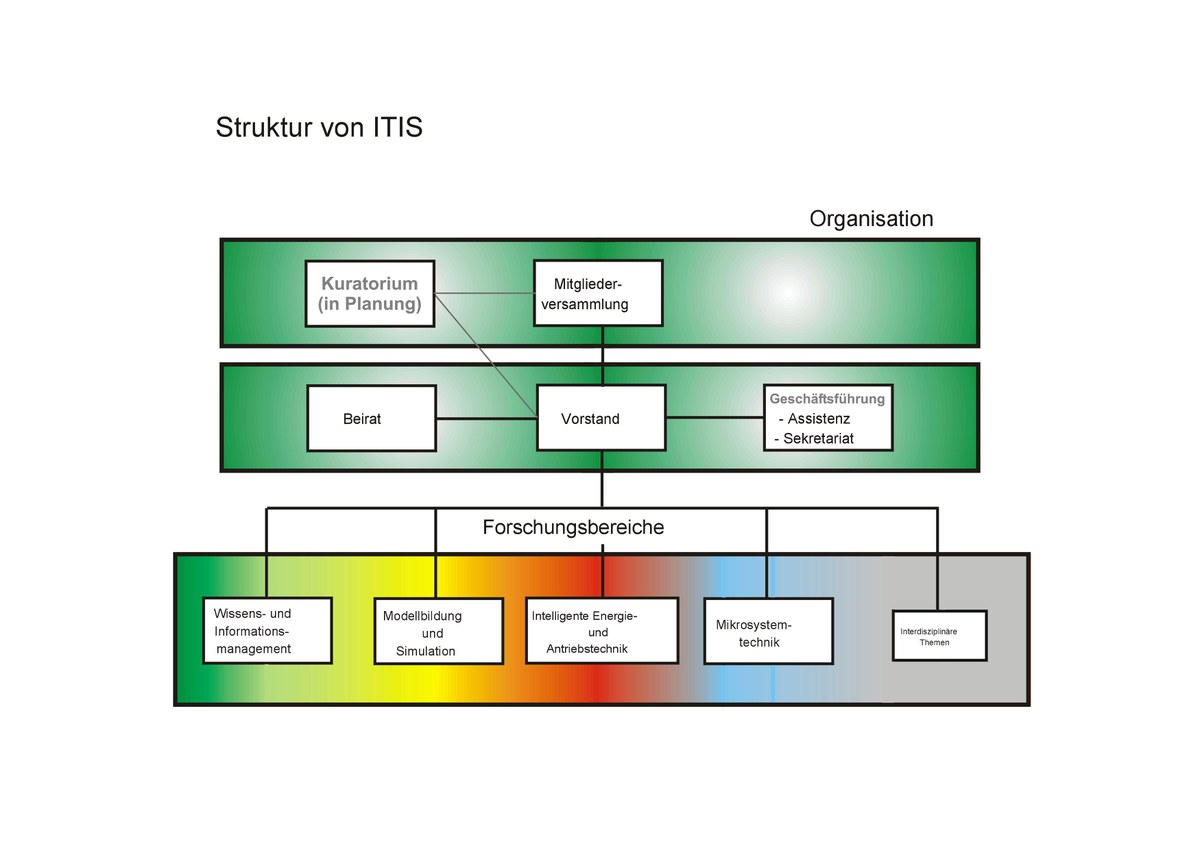 Https://Www.Unibw.De/Itis/Itis-E-V/Bilder-Itis-E-V/Struktur-Itis.Jpg