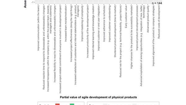 Erhoffter vs. tatsächlicher Nutzten agiler Entwicklung